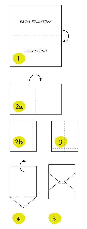 Nähanleitung für Wachstuch-Taschen als Ordnungshelfer im KInderzimmer // HIMBEER