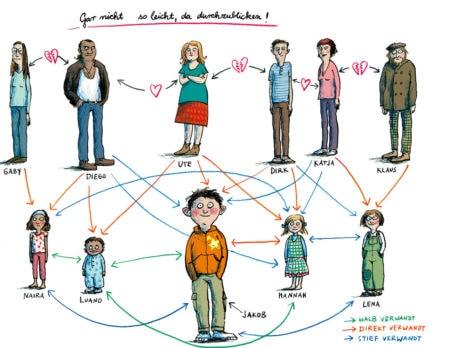 Bilderbuchfamilien: Diverse Familienbilder im Kinderbuch // HIMBEER