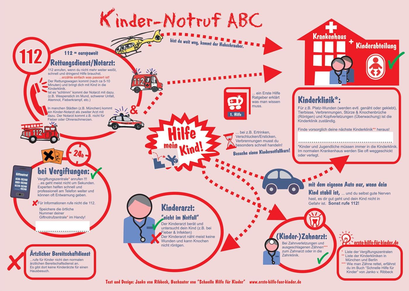 Kinder-Notruf ABC – Erste Hilfe für Kinder // HIMBEER