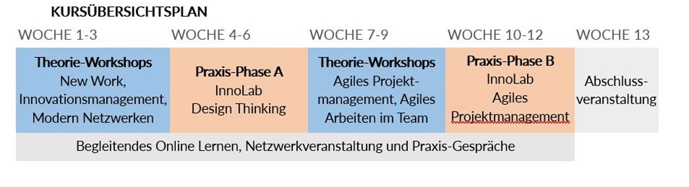 Kursinhalte Job-Coaching kostenlose Kurse für Frauen in Berlin // HIMBEER